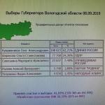 Предварительные итоги выборов губернатора Вологодской области